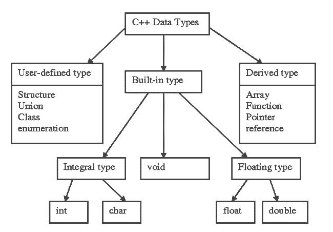 basic datatypes