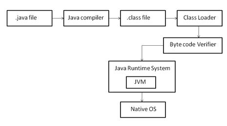 Java program structure java tutorialink java compiler ccuart Image collections