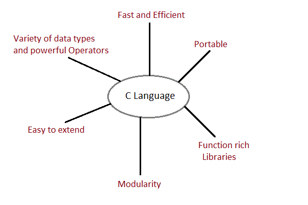 Features of C Language
