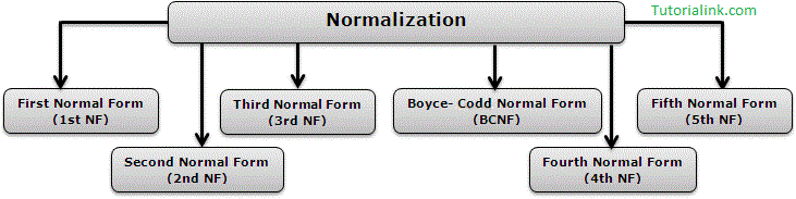 Basics of Normalization | DBMS | Tutorialink com