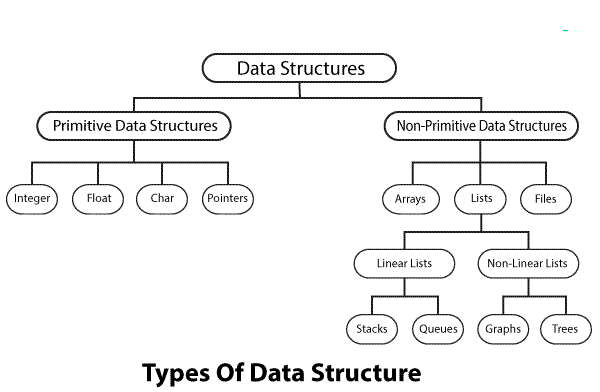 Types Of Data Structures Data Structure Tutorialink