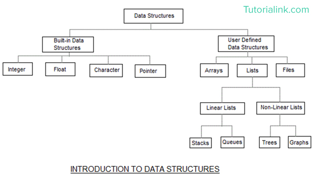 Basic Concepts of Data Structure | Data Structure
